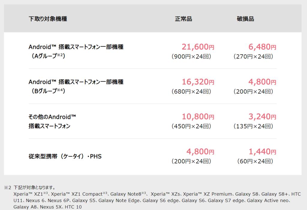 Softbank、下取り、のりかえ、AndroidグループA