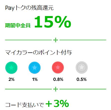 超Payトク祭、平成最後、LINEPay
