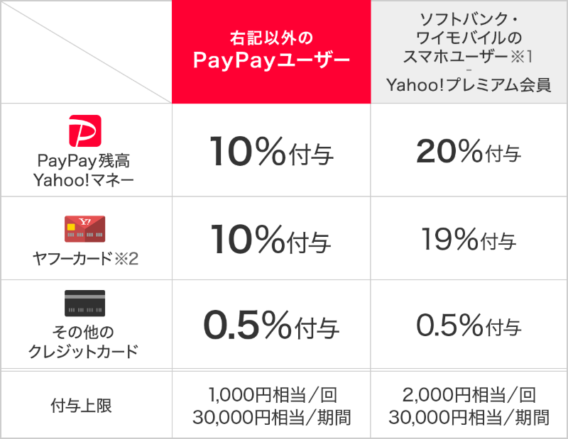 PayPay、いつもどこかでワクワクペイ