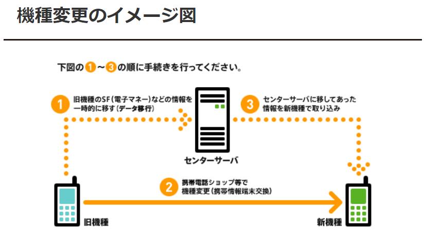 モバイルSuica、残高移行イメージ