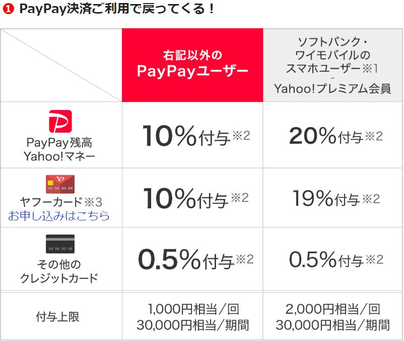PayPayランチ、還元率