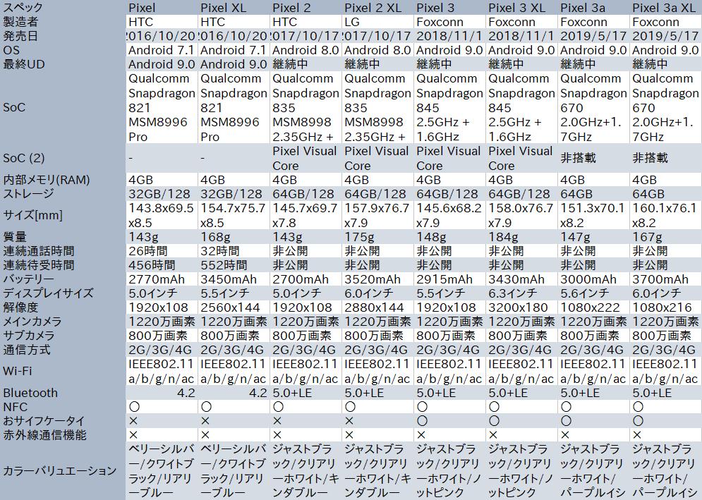 GooglePixel、スペック、比較表