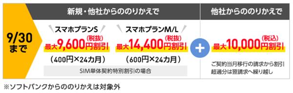 ワイモバイルオンラインストア、SIMカード、割引額表示