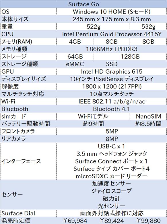SurfaceGo、CPU、メモリ、LTEAdvanced
