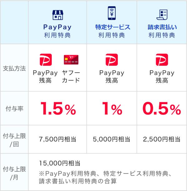 PayPay、常時還元、還元率、上限