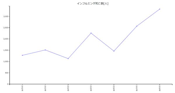 インフルエンザ、死亡者数、日本、グラフ