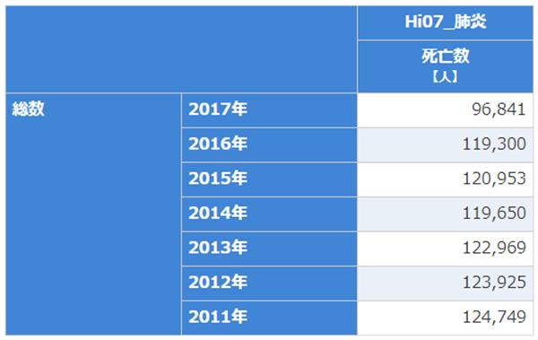 肺炎、死者数、表、日本