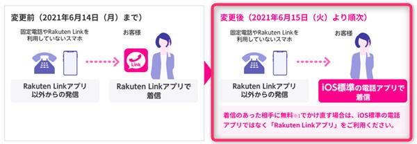 Rakuten Link、iOS、電話着信