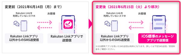 Rakuten Link、iOS、SMS受信