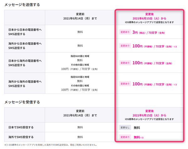 Rakuten Link、iOS、SMS利用料