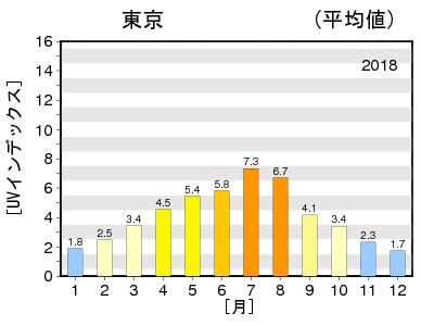 紫外線量 東京 2018年