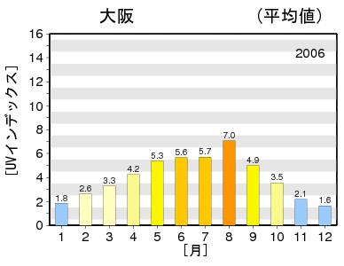 紫外線量 大阪 2006年