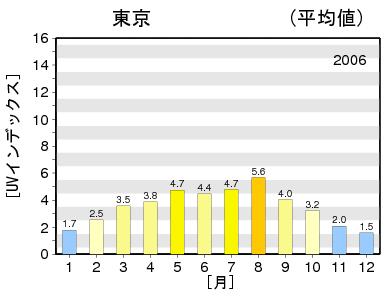 紫外線量 東京 2006年