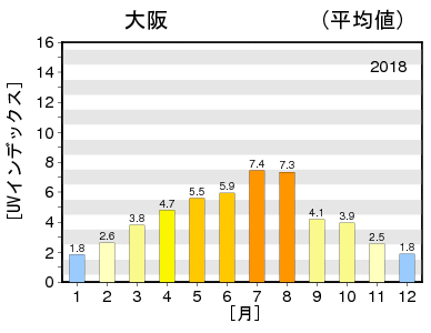 紫外線量 大阪 2018年