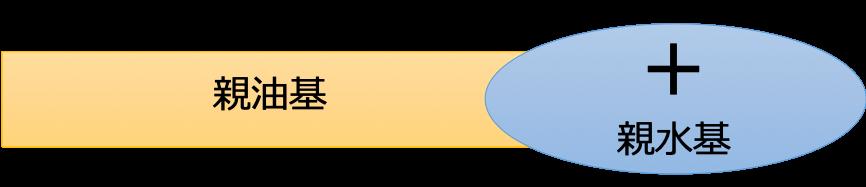 カチオン界面活性剤のイメージ図