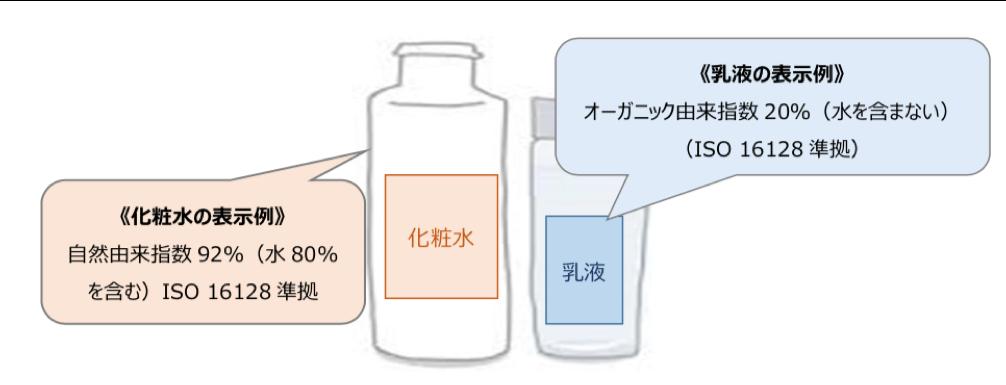 ISO16128の表し方