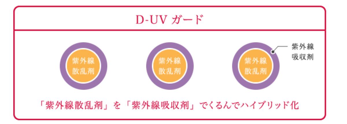 D-UVガード