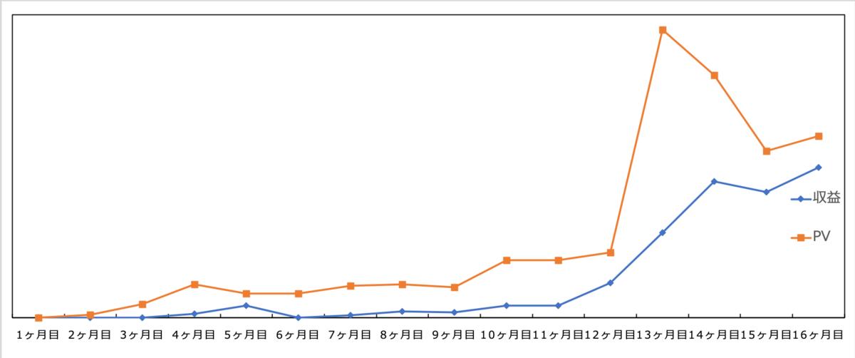 ブログ200記事達成 PV数と収益