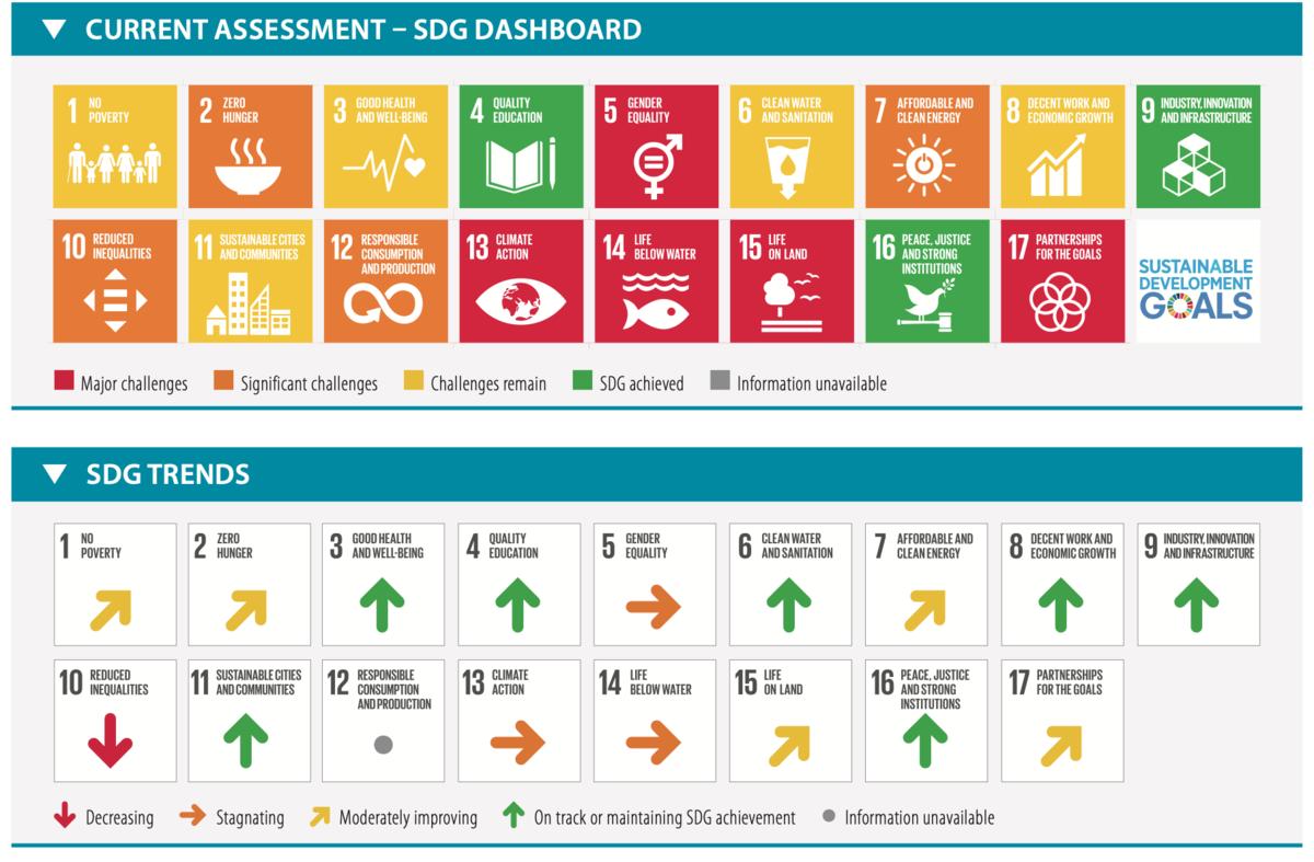 SDGs 日本の順位(2020)