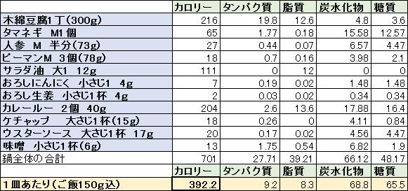 豆腐キーマカレーカロリー