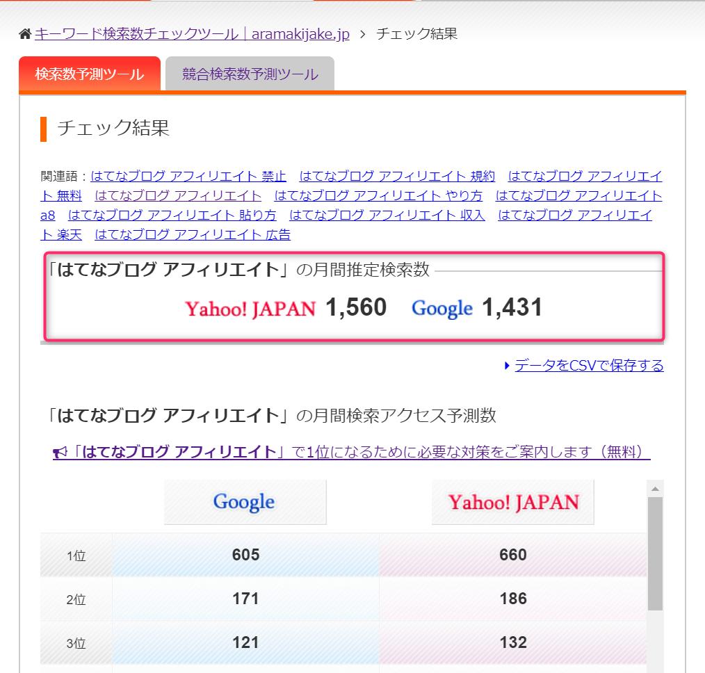 検索数予測ツール aramakijake.jp