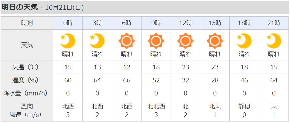 2018年川越まつり お天気