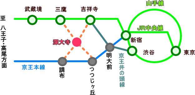 深大寺への交通アクセス