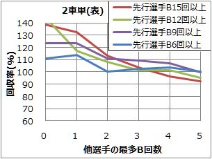 2車単(表) 先行一車のB回数別回収率