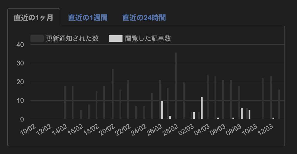 """""""各サイト毎の更新された記事数と自分が読んだ記事数をグラフ化してくれている画像"""""""