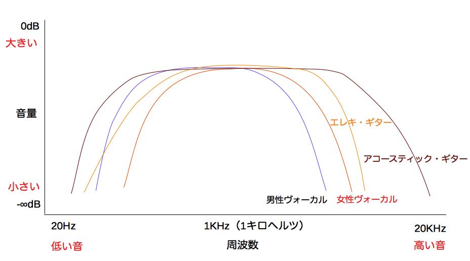 周波数特性グラフ エレキギター