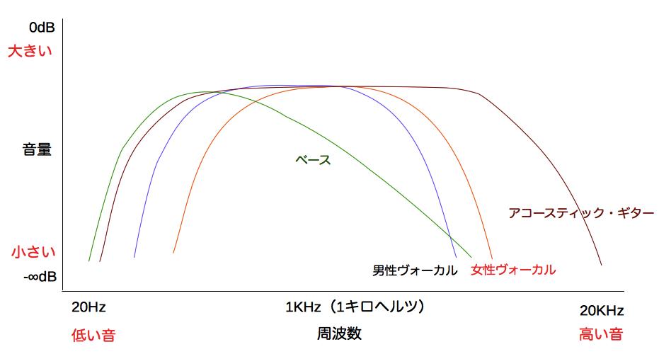 周波数特性グラフ ベース