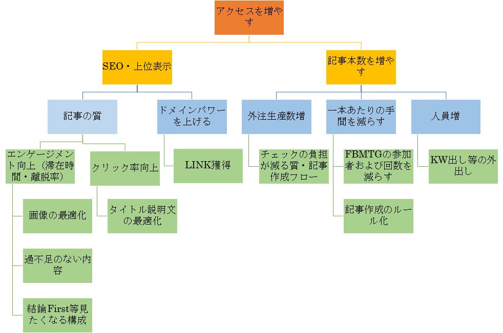 サイト運用課題の例