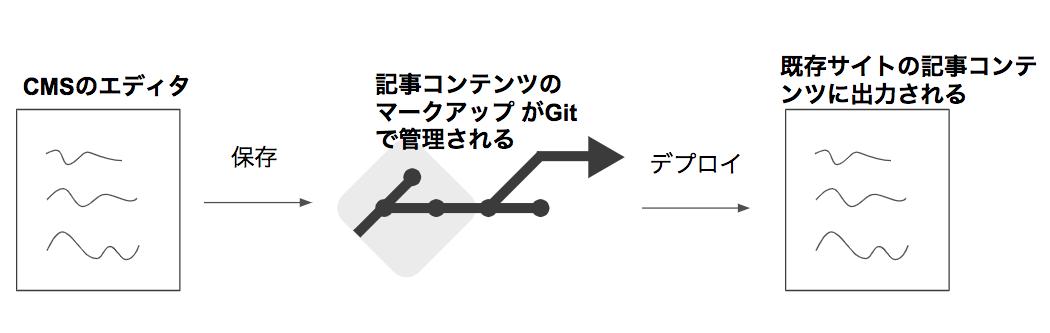 f:id:aimstogeek:20200131182239p:plain
