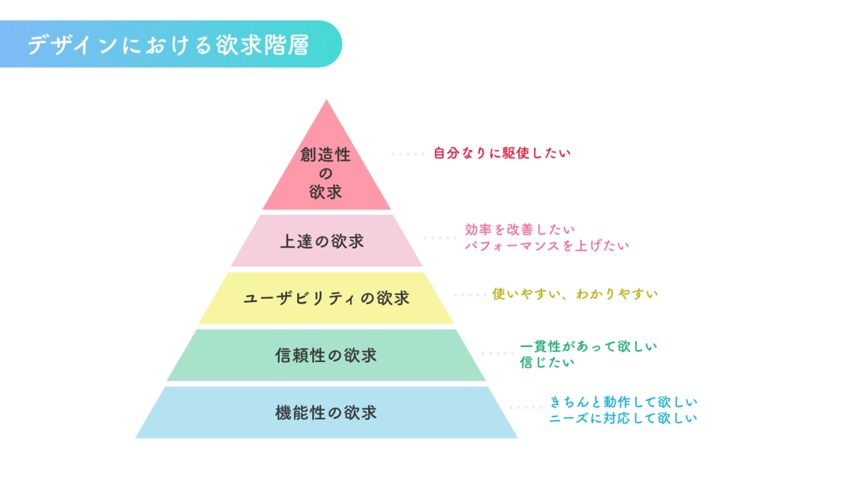 デザインの欲求階層説