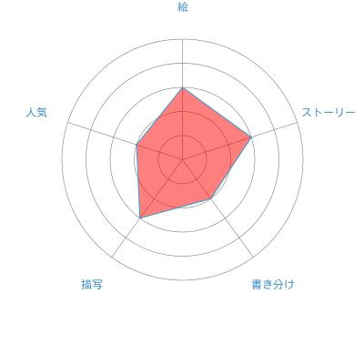 f:id:ainowakemi:20161016021148p:plain