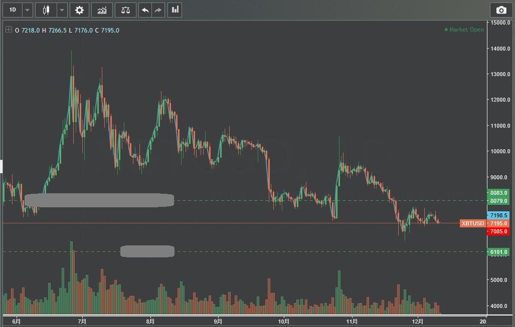 ビットコイン どこまで下がる 2019
