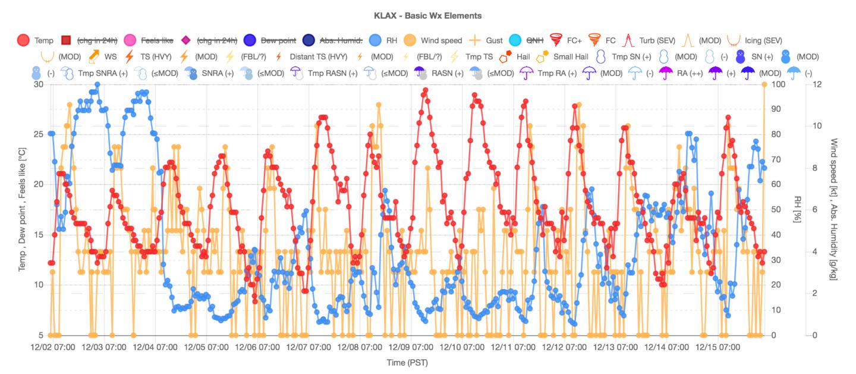 最近14日間のロサンゼルス国際空港の気温・相対湿度・風速グラフ