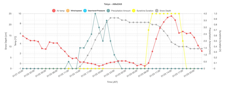 過去48時間のアメダス東京のデータ