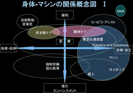 京大で使った図