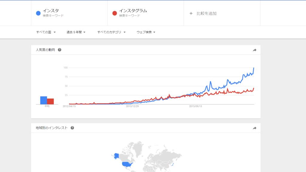 Google Trends 検索ボリューム キーワード インスタ