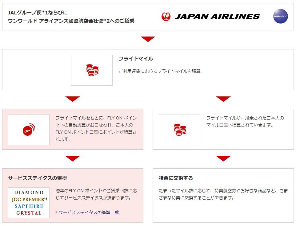 JAL JGC 修行 海外