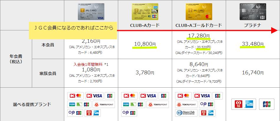 JALカード種類金額