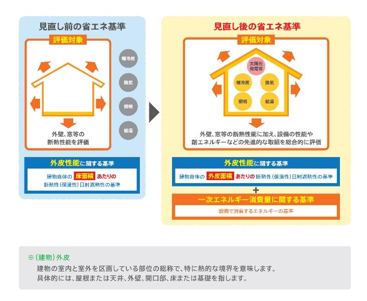 資料:一般社団法人 日本サステナブル建築協会