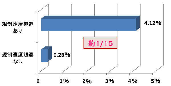 規制速度の被害軽減効果グラフ 参照:警視庁
