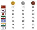 広州アジア大会各国メダル数