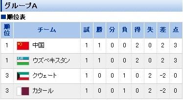 アジアカップA組