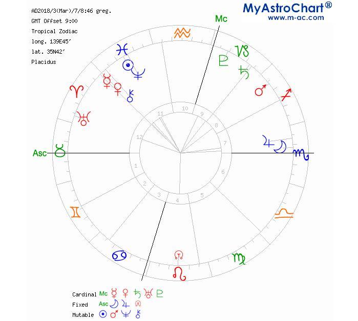 f:id:akane-soulastrology:20180305193744j:plain