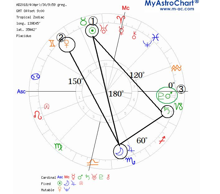 f:id:akane-soulastrology:20180427205943j:plain