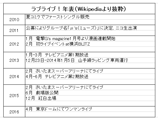 f:id:akane_fukamachi:20190104150020p:plain
