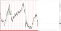 [年チャート][1999年][過去分析]